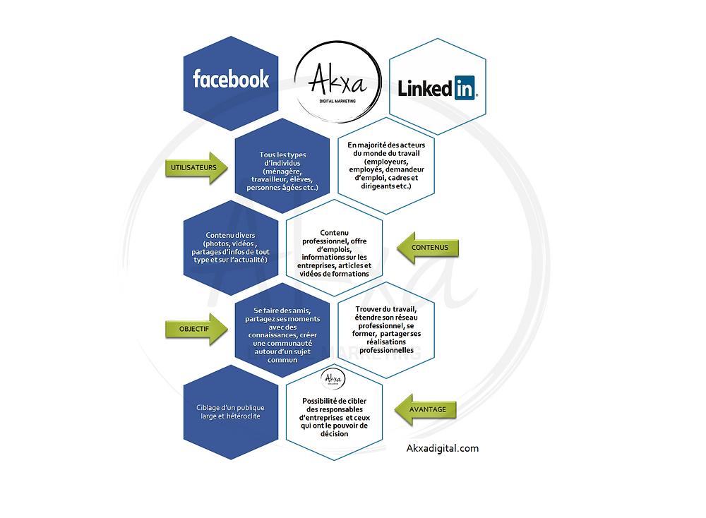 Comparaison entre Linkedin et Facebook