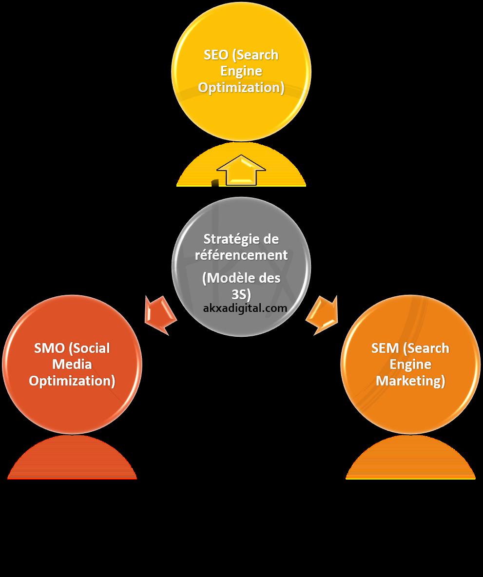 Modèle 3S de référencement optimal