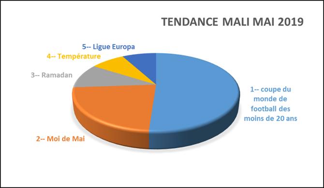 principaux sujets de recherches sur GOOGLE au Mali (Mai 2019)