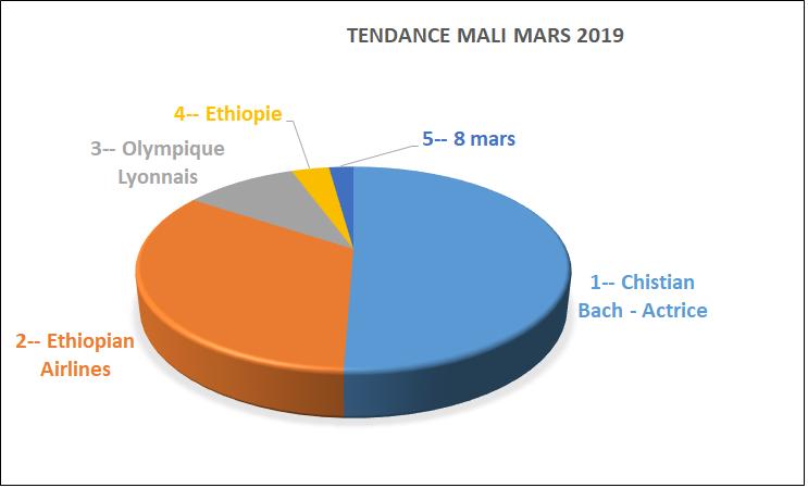 principaux sujets de recherches sur GOOGLE au mali mars 2019