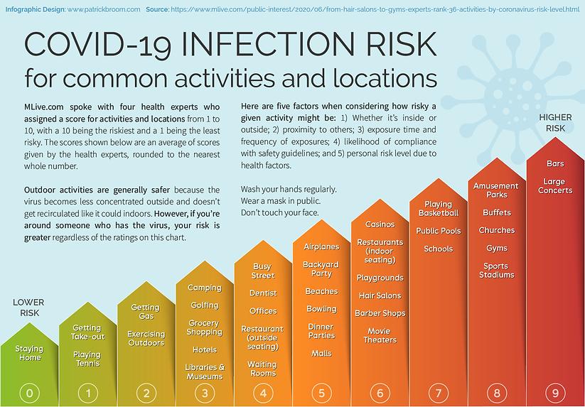 Covid-19-Transmission-Risk.png