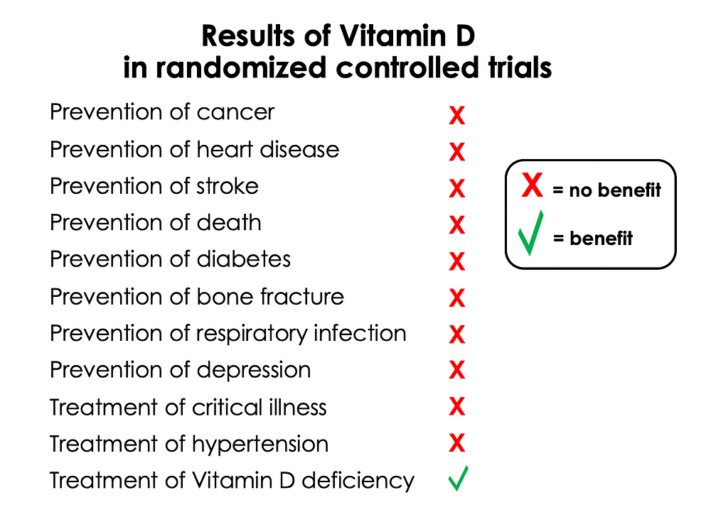 Results of Vitamin D Trials