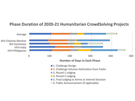 CrowdSolving 101:  How Long Does a Humanitarian Challenge Need to Get Results?