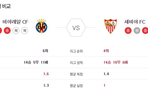 [이에스볼_라리가] 6월 23일 비야레알 세비야 해외축구 Esball 스포츠 분석