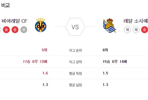 [이에스볼_라리가] 7월 14 일 비야레알 vs 소시에다 해외축구 Esball 스포츠 분석