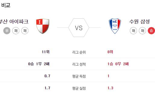 [이에스볼_K리그] 5월 30일  부산아이파크 수원삼성 국내축구 Esball 스포츠 분석