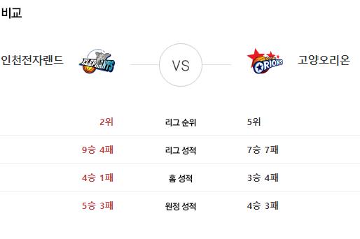 [이에스볼_KBL] 11월 16일  인천전자 vs 고양오리온 국내농구  Esball 스포츠 분석