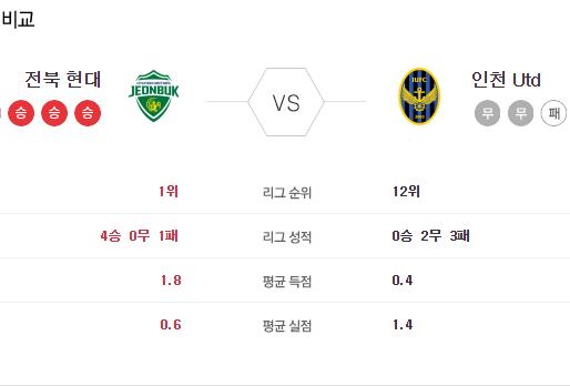 [이에스볼_K리그] 6월 13일 전북 인천국내축구 Esball 스포츠 분석