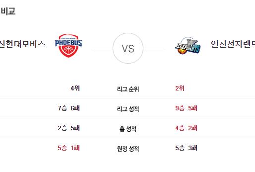 [이에스볼_KBL] 11월 19일  울산현대 vs 인천전자  국내농구  Esball 스포츠 분석