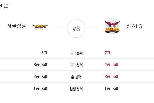 [이에스볼_KBL] 11월 05일  서울삼성 & 창원LG  국내농구  Esball 스포츠 분석