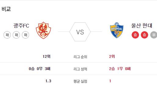 [이에스볼_K리그] 5월 30일 광주FC 울산현대국내축구 Esball 스포츠 분석