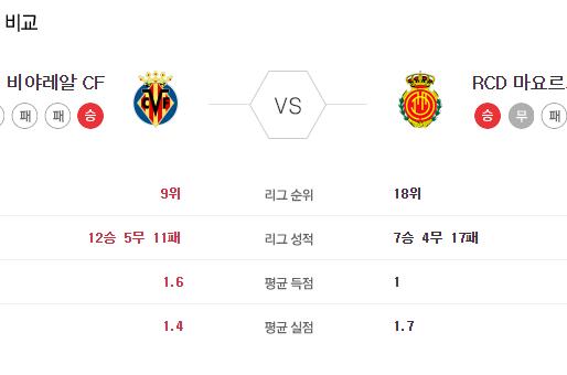 [이에스볼_라리가] 6월 16 일 비야레알 RCD마요르카 해외축구 Esball 스포츠 분석