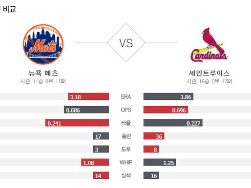 [이에스볼_메이저리그] 05월 04 일 세인트루 뉴욕메츠 해외야구 Esball MLB스포츠 분석