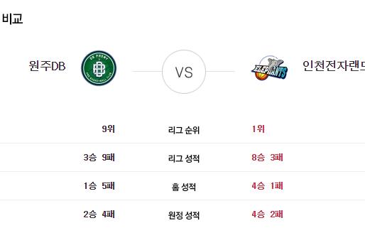 [이에스볼_KBL] 11월 09일  원주DB vs 인천전자  국내농구  Esball 스포츠 분석