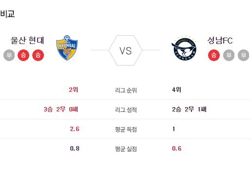 [이에스볼_K리그] 6월 13일 울산 성남 국내축구 Esball 스포츠 분석