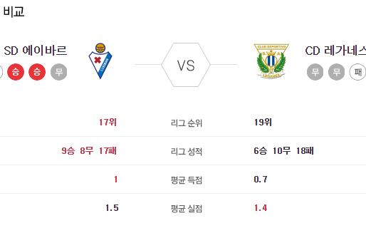 [이에스볼_라리가] 7월 10 일 에이바르 레가네스 해외축구 Esball 스포츠 분석
