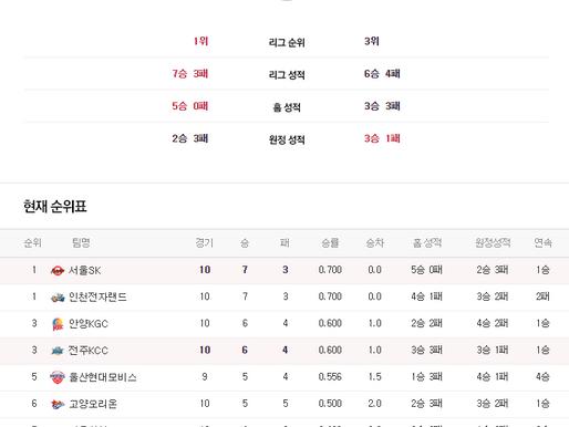 [이에스볼_KBL] 11월 06일 서울SK & 전주KCC 국내농구  Esball 스포츠 분석