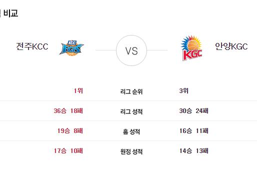 [이에스볼_KBL] 05월 03일  전주KCC 안양 KGC 국내농구  Esball 스포츠 분석