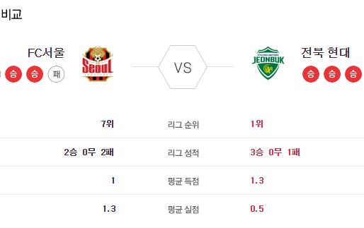 [이에스볼_K리그] 6월 6일 서울 전북 국내축구 Esball 스포츠 분석