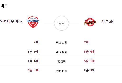 [이에스볼_KBL] 11월 13일 울산현대모비스 서울SK  국내농구  Esball 스포츠 분석