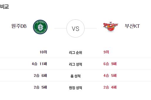 [이에스볼_KBL] 11월 19일 원주DB vs 부산KT  국내농구  Esball 스포츠 분석