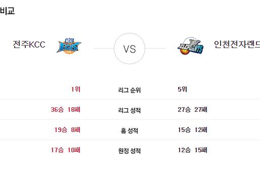 [이에스볼_KBL] 04월 29일 전주 KCC  인천전자  국내농구  Esball 스포츠 분석