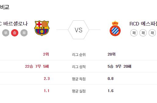 [이에스볼_라리가] 7월 9 일 바르셀로나 에스파뇰 해외축구 Esball 스포츠 분석