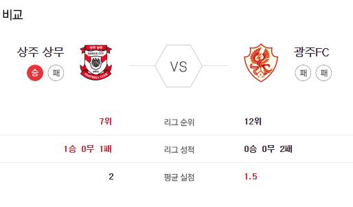 [이에스볼_K리그] 5월 23일 상주상무 광주FC 국내축구 Esball 스포츠 분석