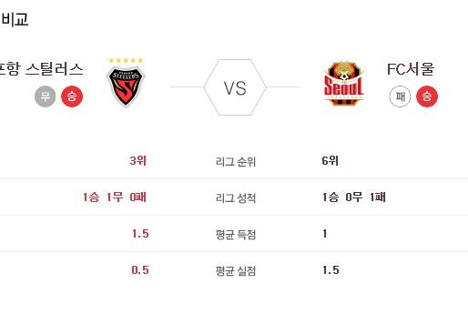 [이에스볼_K리그] 5월 22일 포항 vs 서울 국내축구 Esball 스포츠 분석