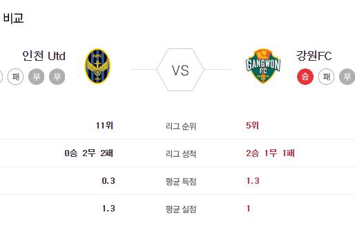 [이에스볼_K리그] 6월 5일 인천 강원 국내축구 Esball 스포츠 분석