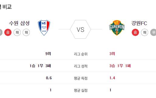 [이에스볼_K리그] 6월 13 일 수원 강원 국내축구 Esball 스포츠 분석