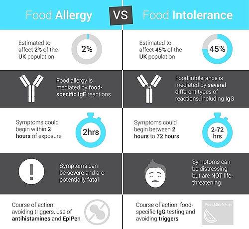 Allergy Vs Intolerance_edited_edited.jpg