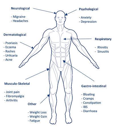 Lorisian- Food Intolerance Symptoms.jpg