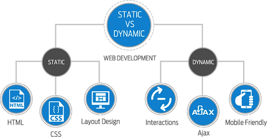 Static-Vs-Dynamic-Website.png
