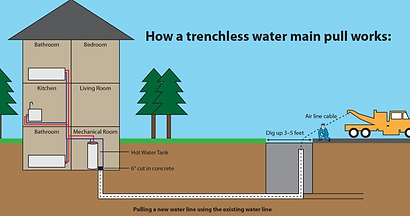 trenchless water main.png
