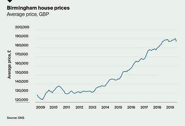 house prices in birmingham