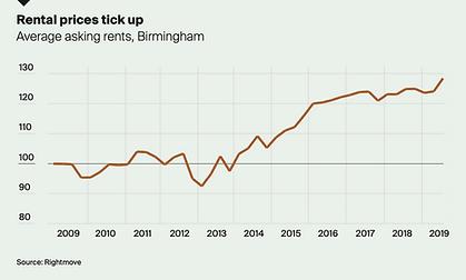 Rental prices in birmingham.png