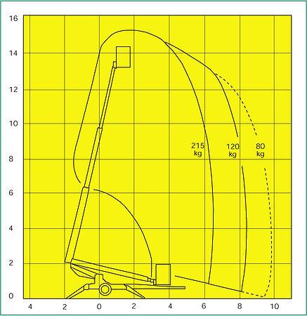 Teleskooppinostin kaavio 15m tekniset tiedo