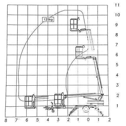 Teleskooppinostin kaavio 10,5m tekniset tiedo