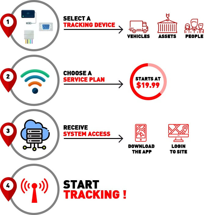 GPS Tracking Devices System, Track my husband and kids, fleet Tracki , fleet management, catch a cheater