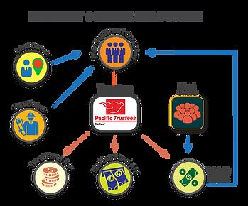 Intrest-Scheme-Structure-02-02.png