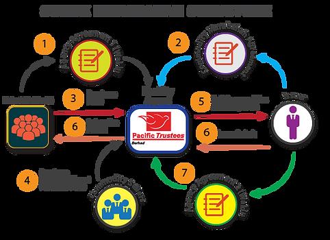 SUKUK-MURABAHAH-STRUCTURE-04-e1469447311