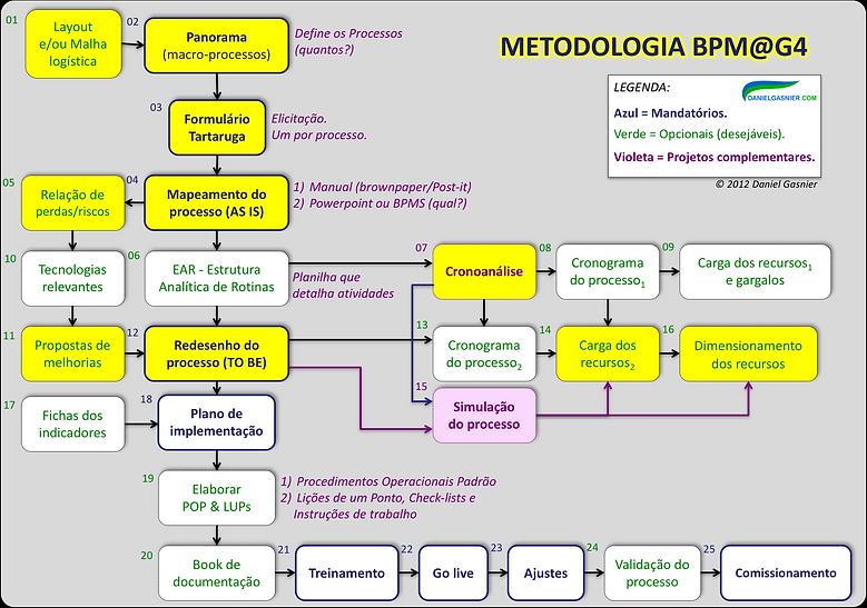 Metodologoa BPM_G4.png