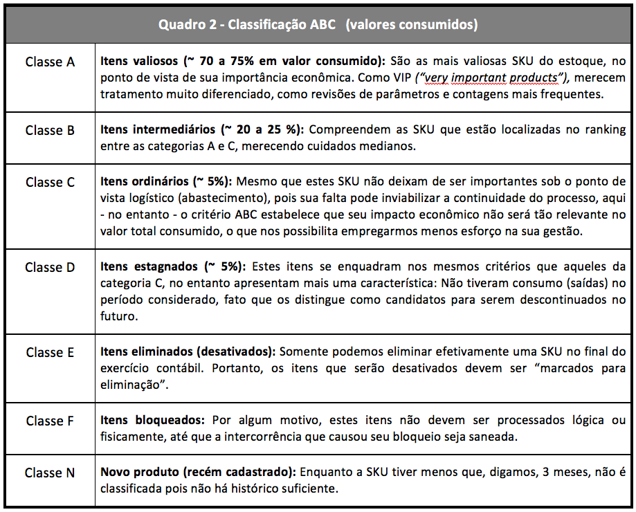Classificacao ABC