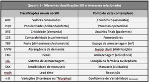 Classificações SIO