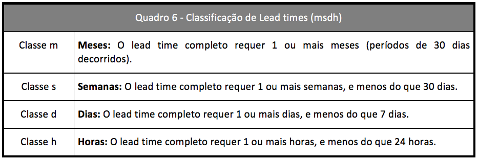 Classificacao dos Lead times