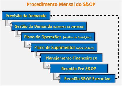Processo S&OP.png