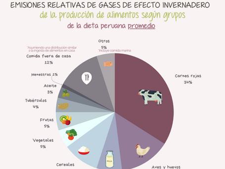 Emisión de gases de efecto invernadero en la dieta peruana promedio 🇵🇪