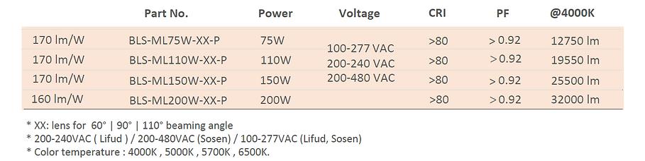 Blightsolution ltd - meta plus HBL 170 lm/w