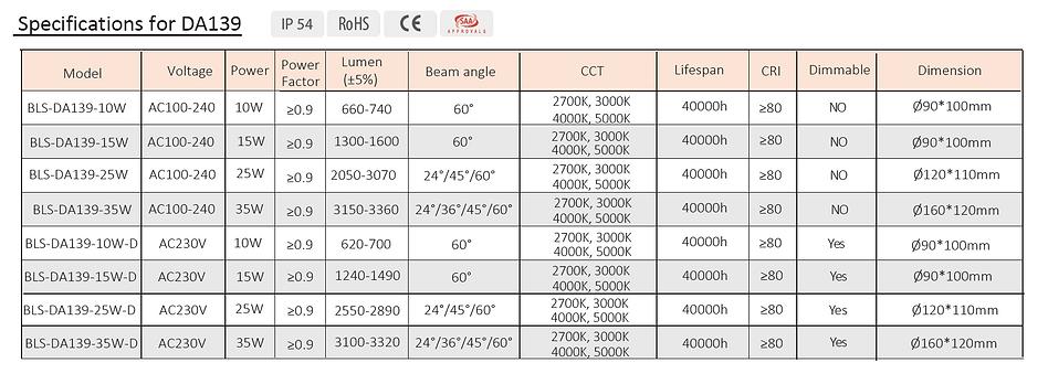 Blightsolution ltd -Daisy 139 - led downlight -taiwan